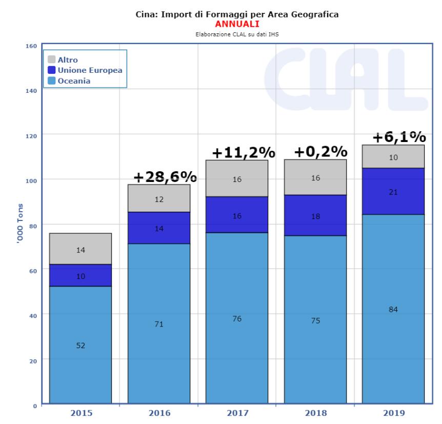 CLAL.it - Cina: Import di Formaggio