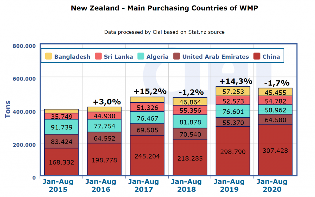 CLAL.it - New Zealand Export of WMP