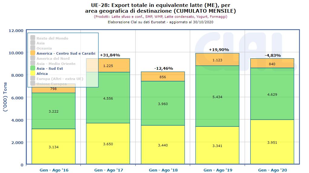 CLAL.it - Confronto Export Dairy UE in Africa, Sud-Est Asiatico e Centro-Sud America