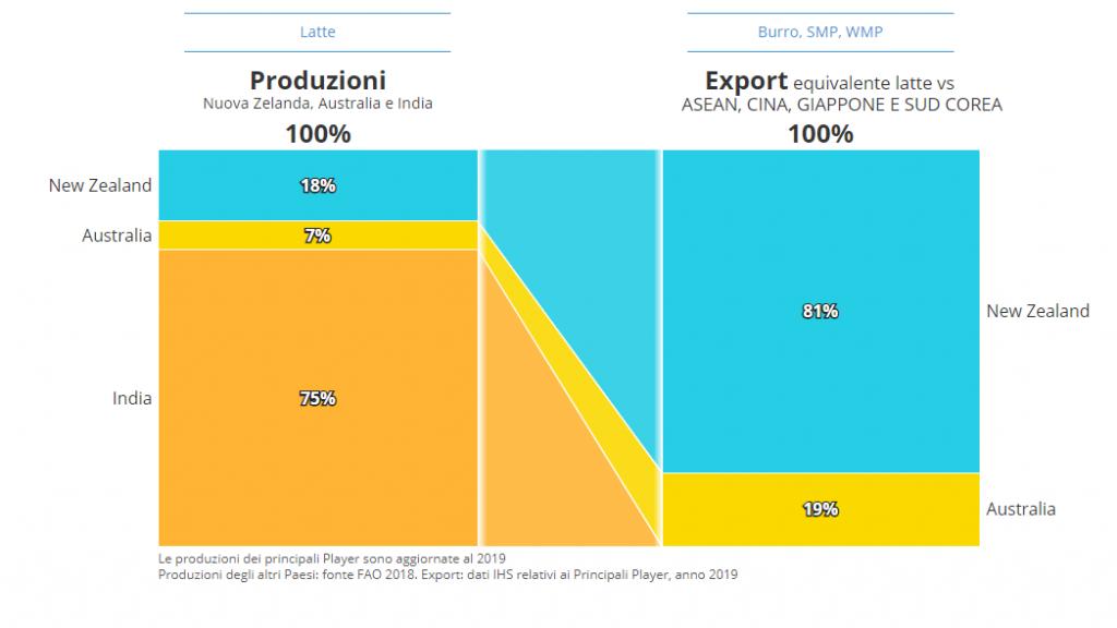 CLAL.it - Confronto Produzioni/Export tra India, Australia e Nuova Zelanda