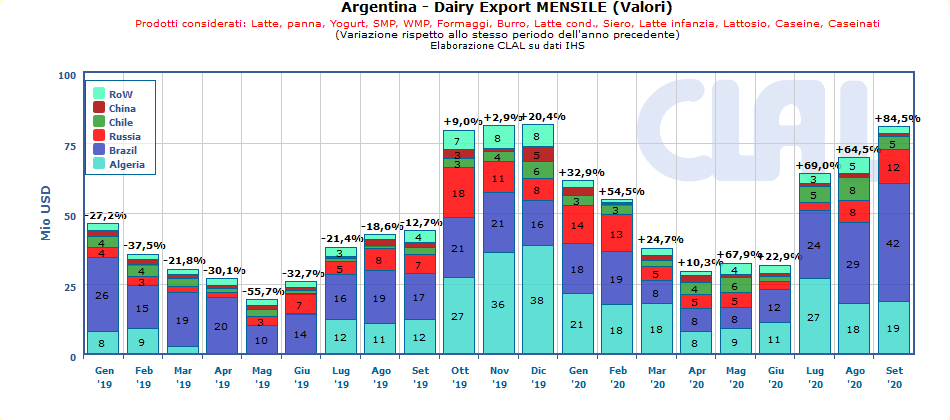 CLAL.it - Argentina Dairy Export