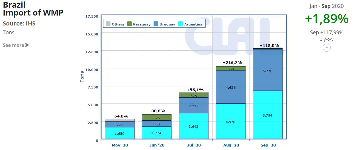 CLAL.it - Brazil Import of WMP