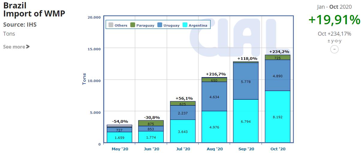 CLAL.it - Brazil Import WMP