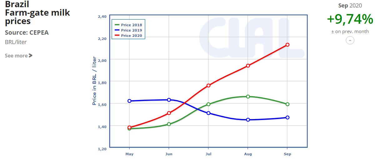 CLAL.it - Brazil Milk Prices