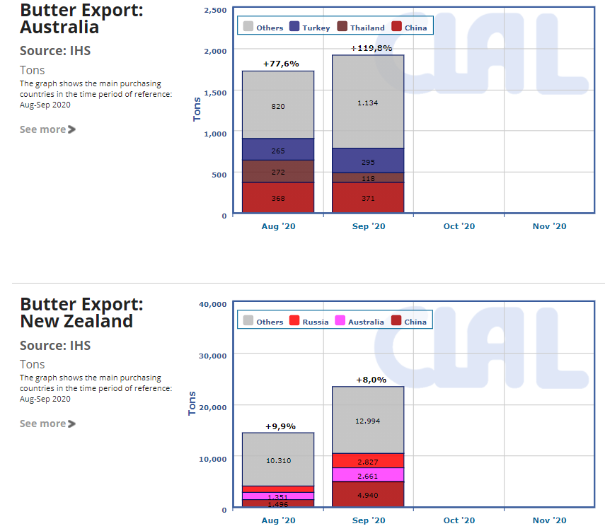 CLAL.it - Oceania Export of Butter