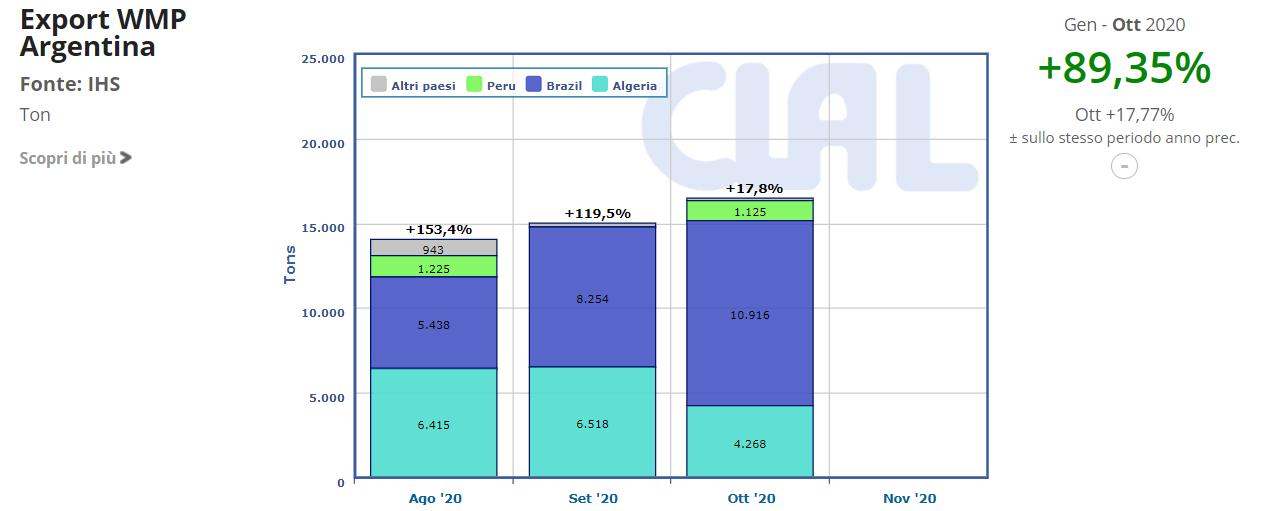CLAL.it - Argentina Export di WMP