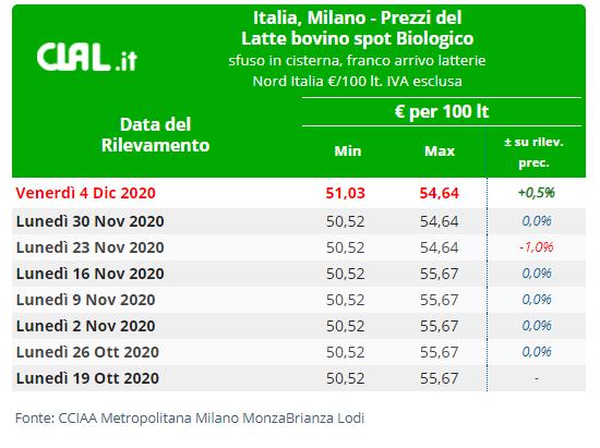 CLAL.it - Prezzi del Latte bovino spot Biologico Milano