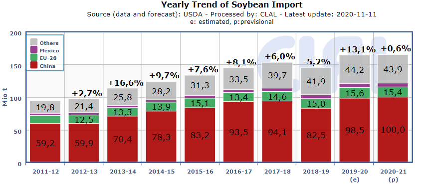 soybean-import