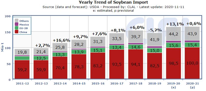 soybean-import