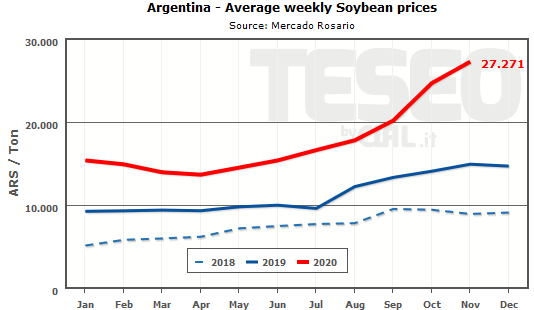 soybean-prices