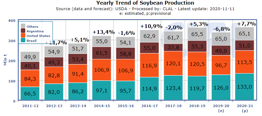 soybean-production