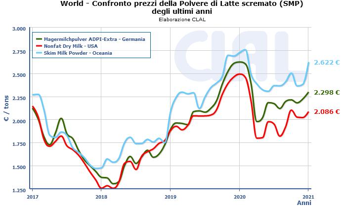 CLAL.it - Confronto fra i prezzi della Polvere di Latte Scremato SMP