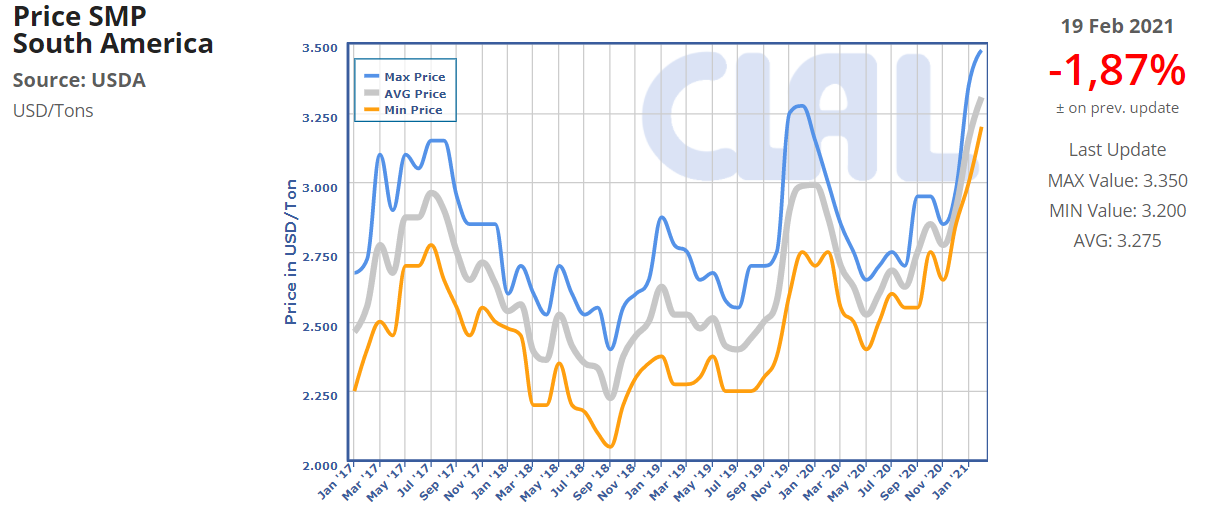 CLAL.it - Price of SMP in South America