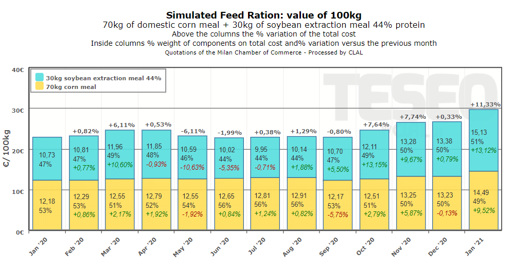 Simulated Feed Ration