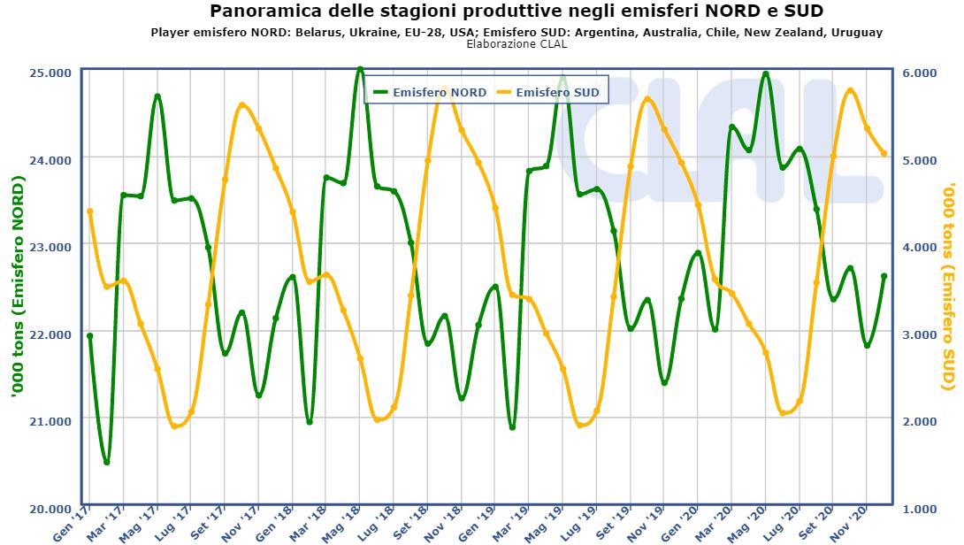 CLAL.it - Panoramica stagioni produttive negli emisferi Nord e Sud