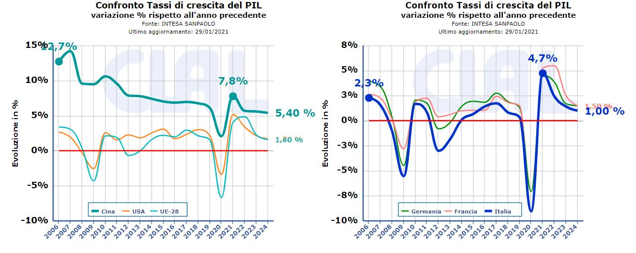CLAL.it - Confronto Tassi di Crescita del PIL