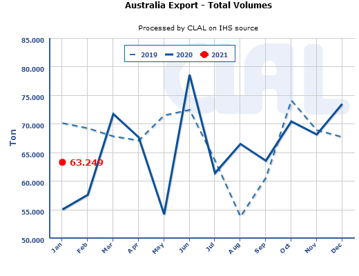 CLAL.it - Australia Dairy Export