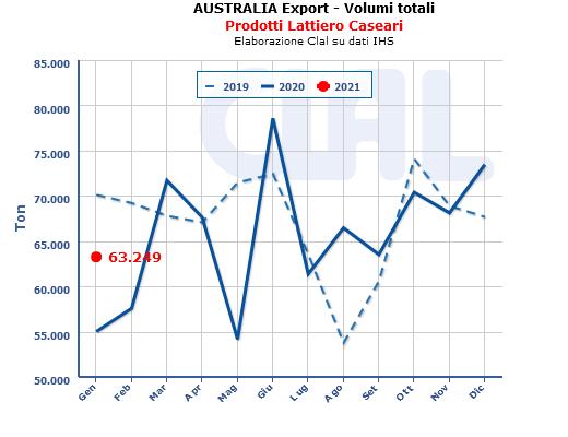 CLAL.it - Australia Export Dairy