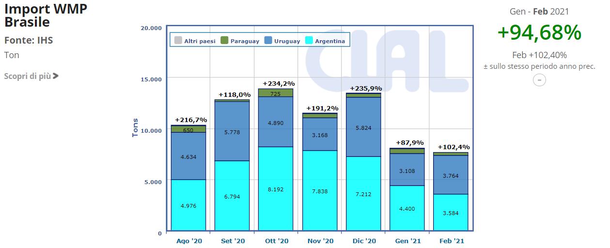 CLAL.it - Import WMP Brasile