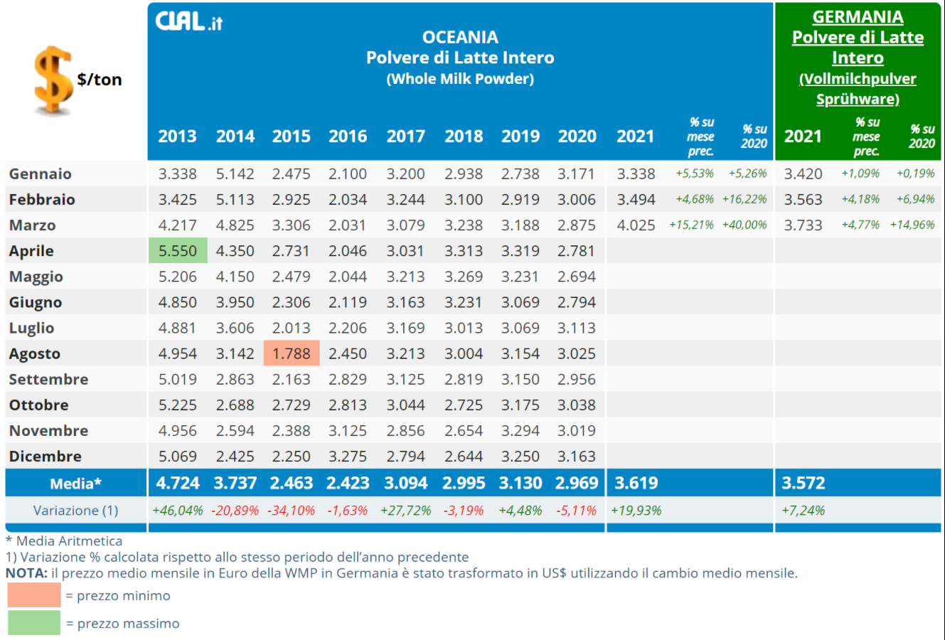 CLAL.it - Confronto Prezzi WMP Oceania e Germania