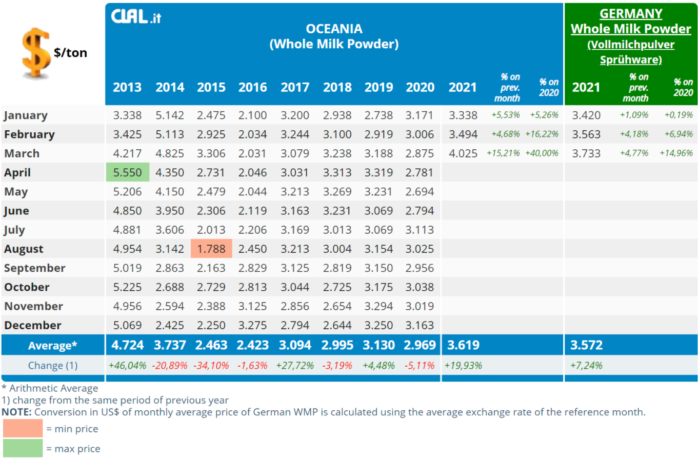 CLAL.it - WMP prices in Oceania and in Germany