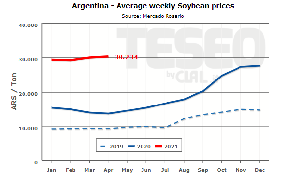 TESEO.clal.it - Argentina Soybean Prices