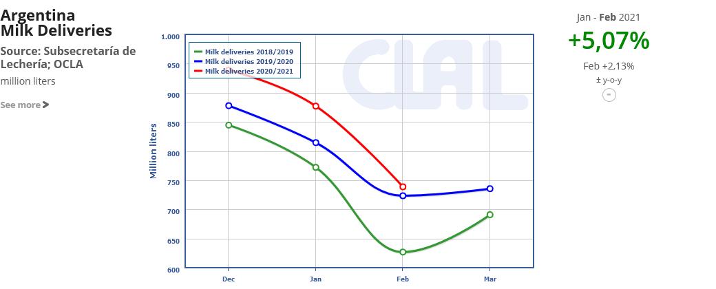 CLAL.it - Argentina Milk Deliveries