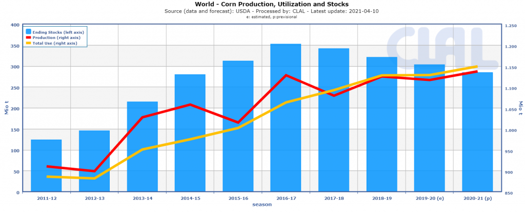 World Corn Production, Utilization and Stocks