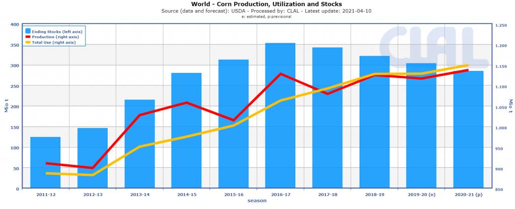 World Corn Production, Utilization and Stocks