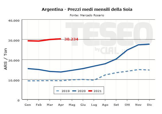 TESEO.clal.it - Prezzo della Soia in Argentina