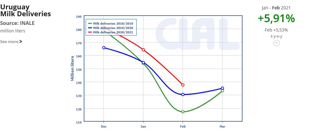 CLAL.it - Uruguay Milk Deliveries