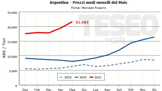 CLAL.it - Prezzo del Mais in Argentina