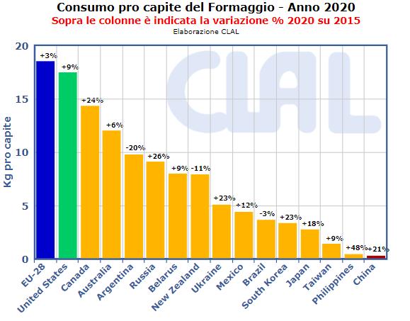 CLAL.it - Consumi pro capite di Formaggio