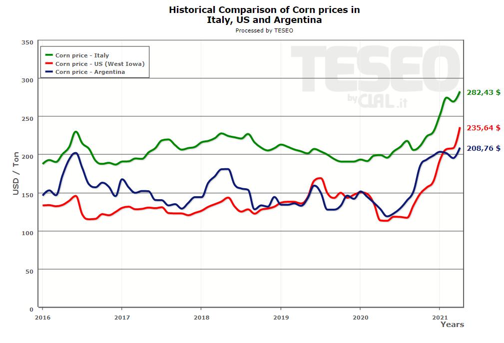 corn-prices