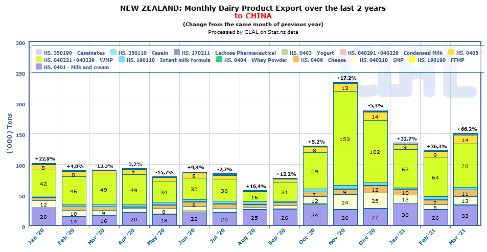 CLAL.it - New Zealand dairy export to China