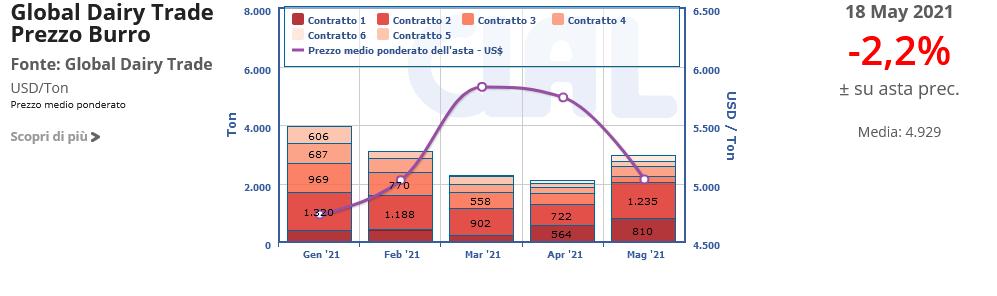 CLAL.it - Prezzi del Burro e volumi offerti al GDT