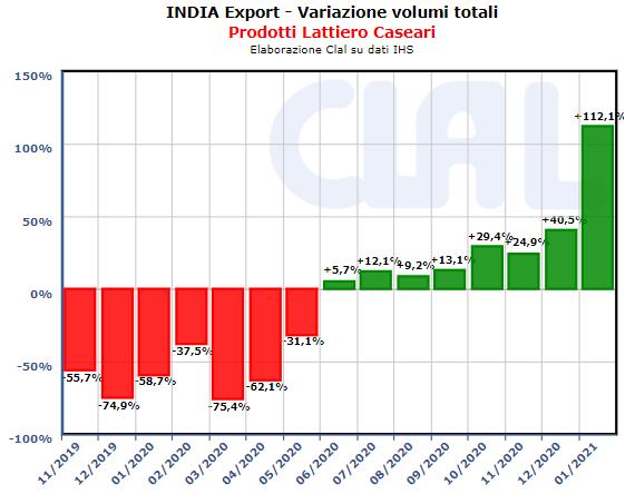 CLAL.it - India: Export di prodotti Lattiero Caseari