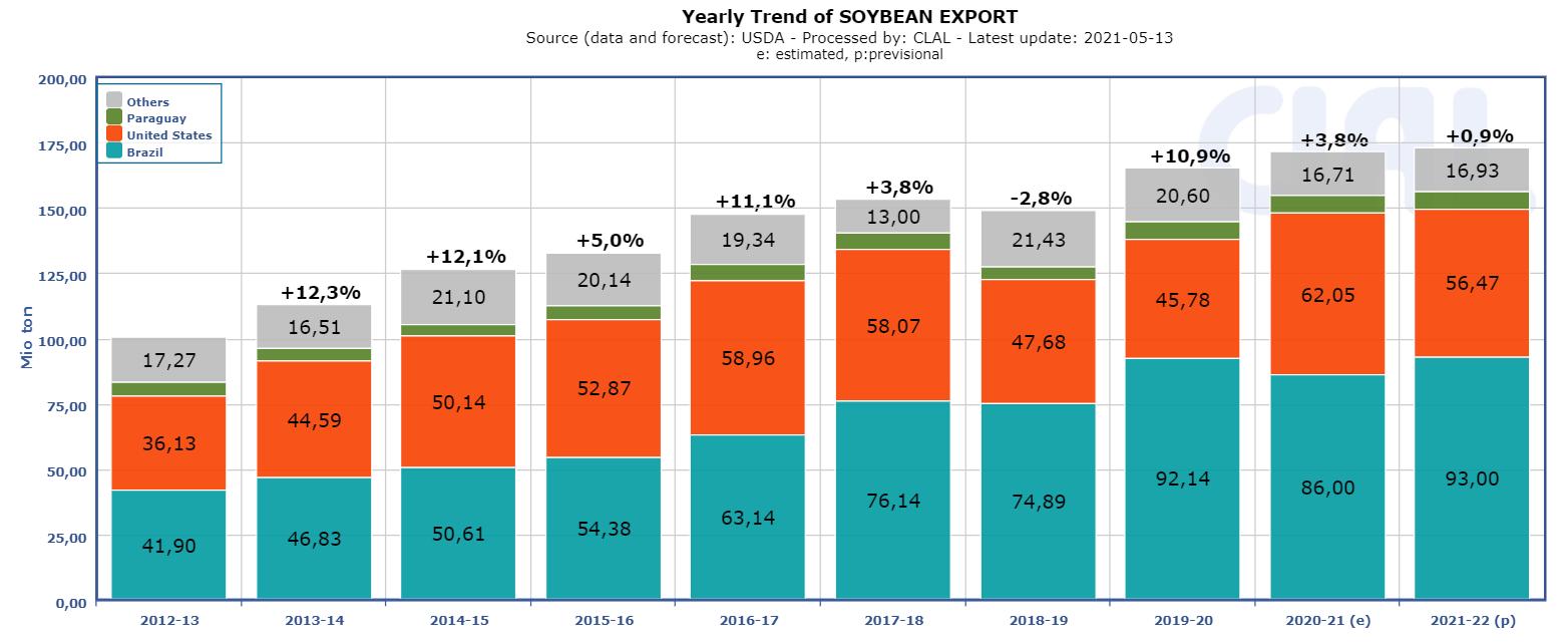 soybean-export