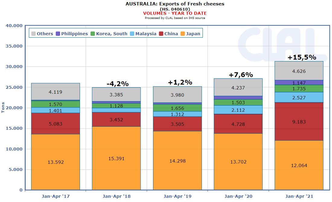 CLAL.it - Australia: Fresh Cheese Export