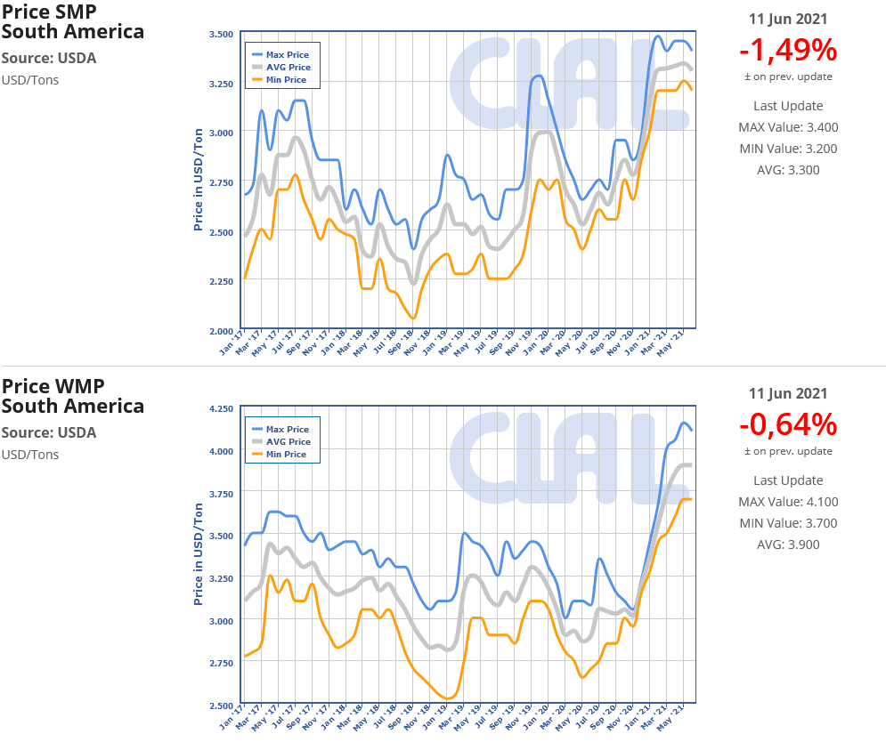 CLAL.it - South America: WMP and SMP price