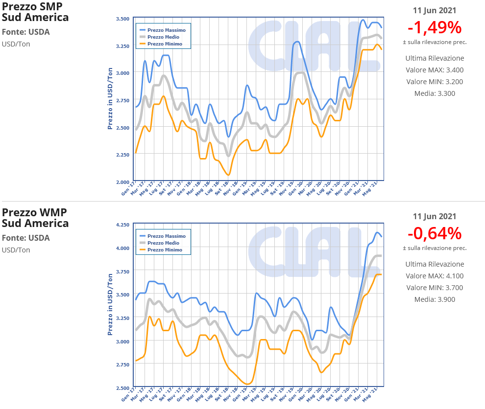 CLAL.it - Prezzi di WMP e SIMP in Sud America