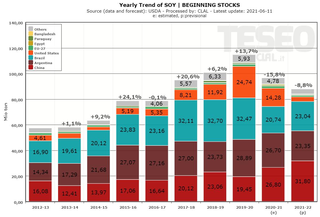 soy-stocks-beginning