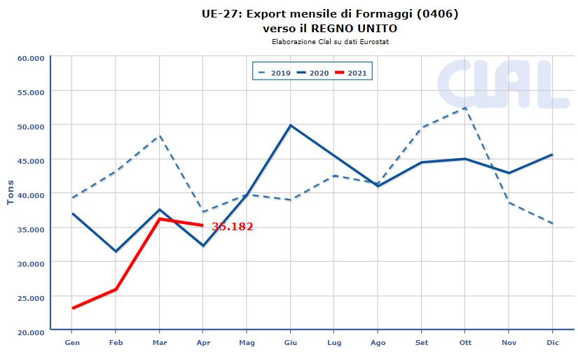 CLAL.it - UE 27: Export di Formaggi verso Regno Unito