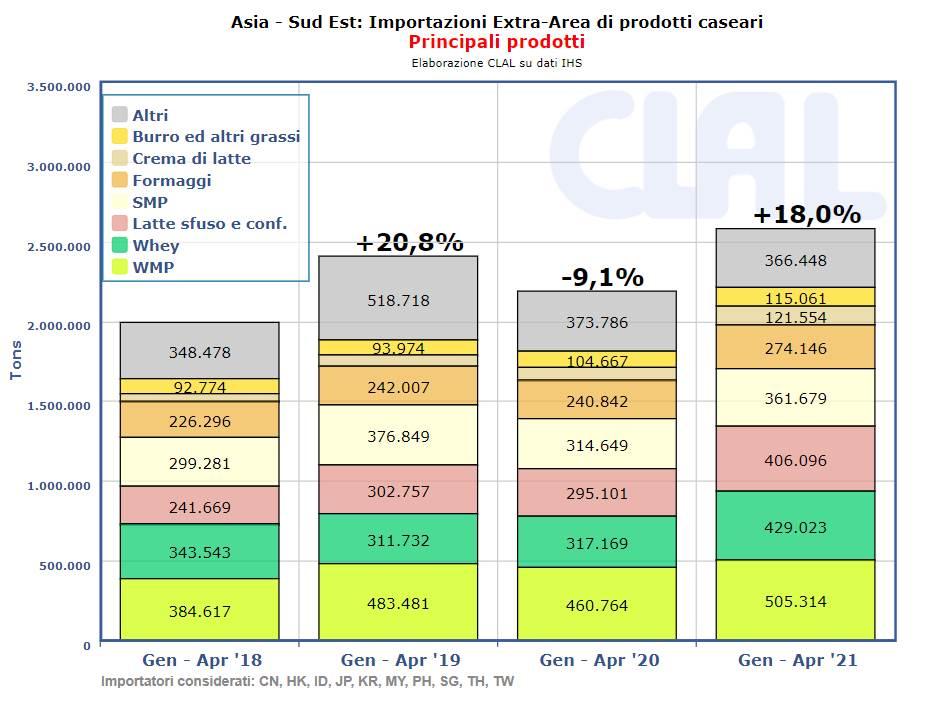CLAL.it - Importazioni lattiero-casearie dell'Asia Sud-Est