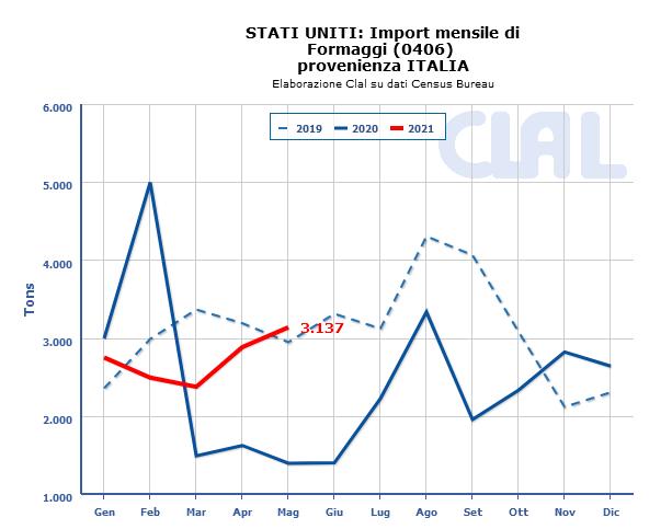 CLAL.it - USA: importazioni di Formaggi dall'Italia
