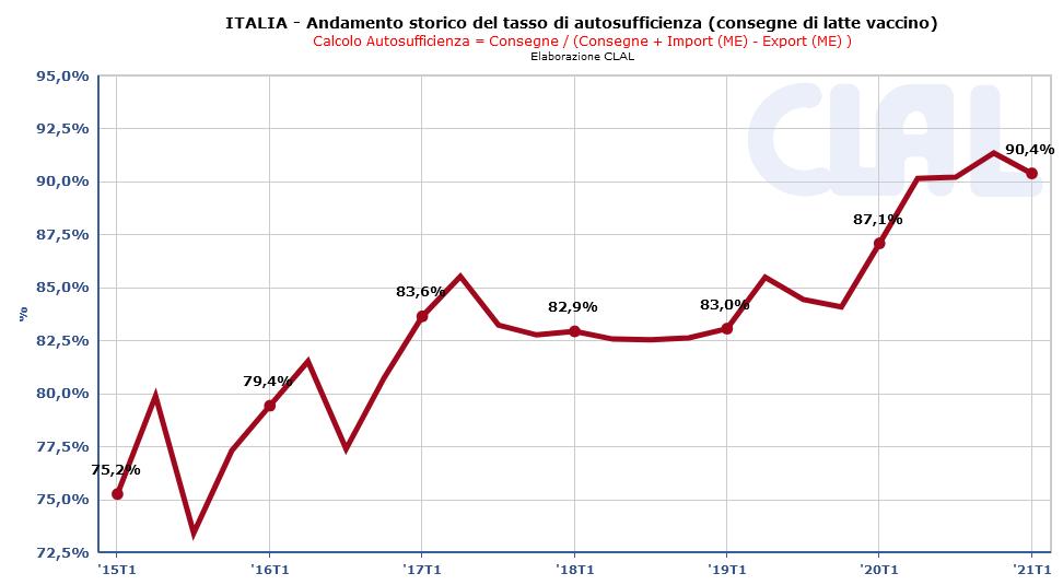CLAL.it - L'Italia ha quasi raggiunto l'autosufficienza nella produzione di latte