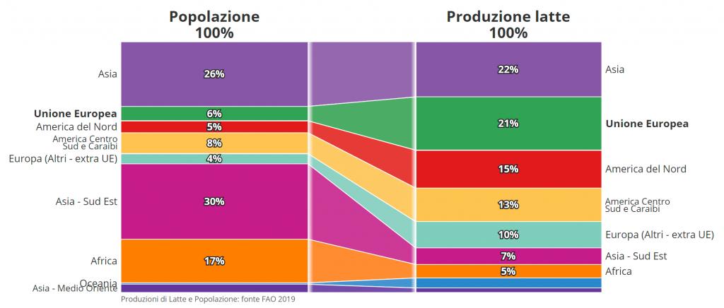 CLAL.it - Produzione di Latte e Popolazione nel Mondo
